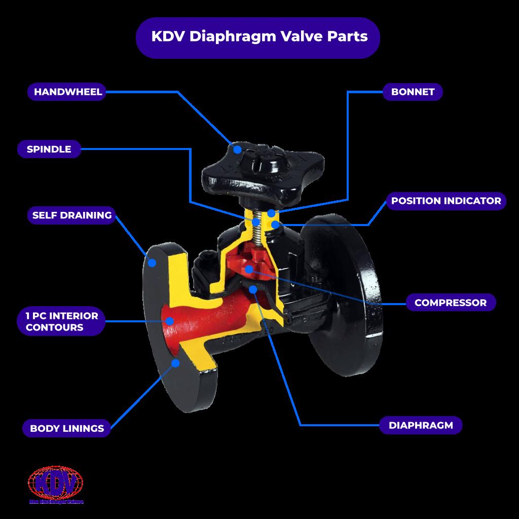Diaphragm Valves Parts